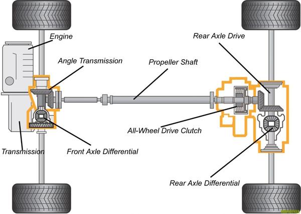 [Công thức bánh xe tải cần biết] Đọc tên xe tải theo cầu và dí